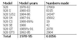 Porsche 928 production