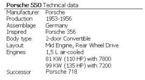 Porsche 550 Technical data